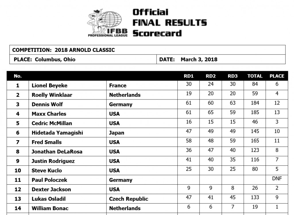 2018Arnold_Classic_scorecard-open-bodybuilding