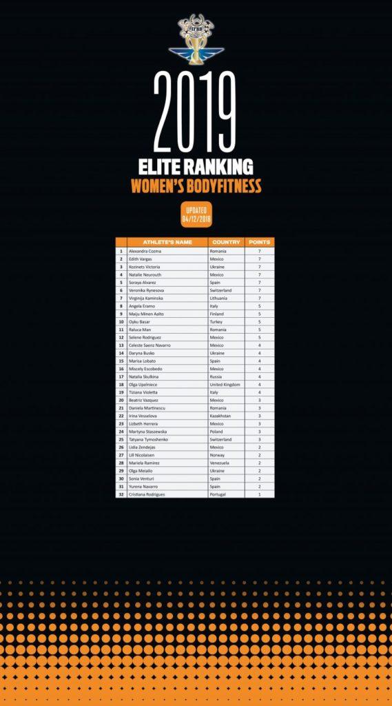 IFBB Amateur World Rankings as of 14 December, 2018