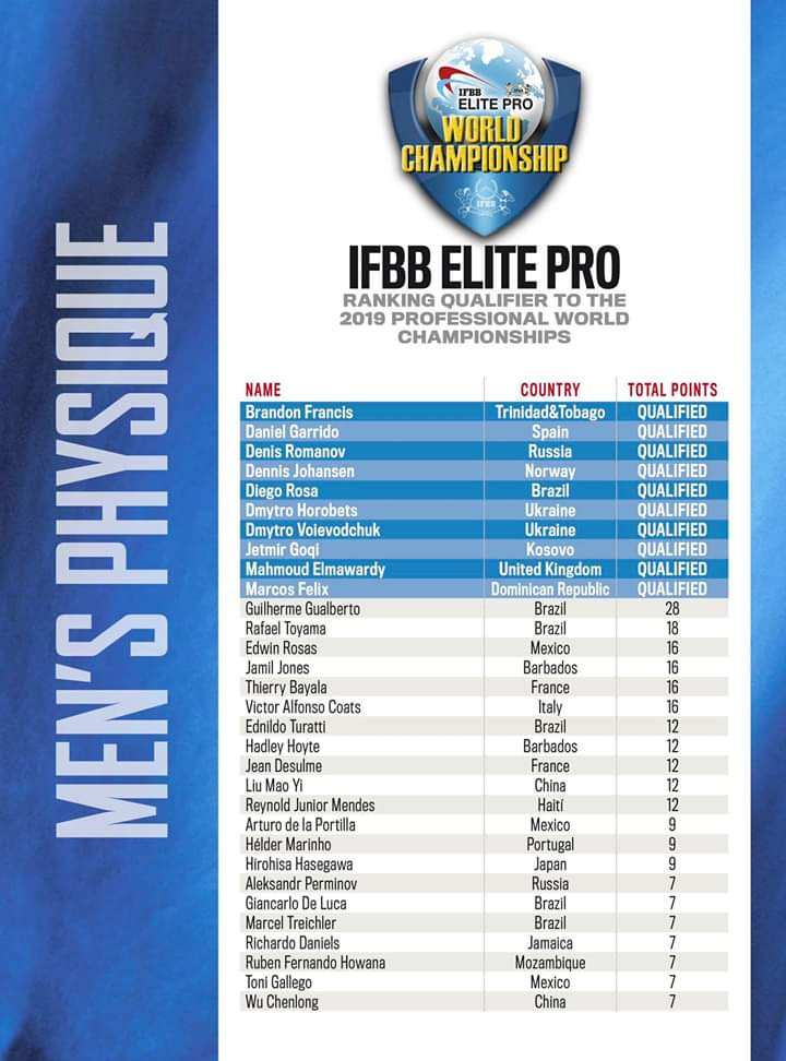 2019 ifbb elite pro world championships