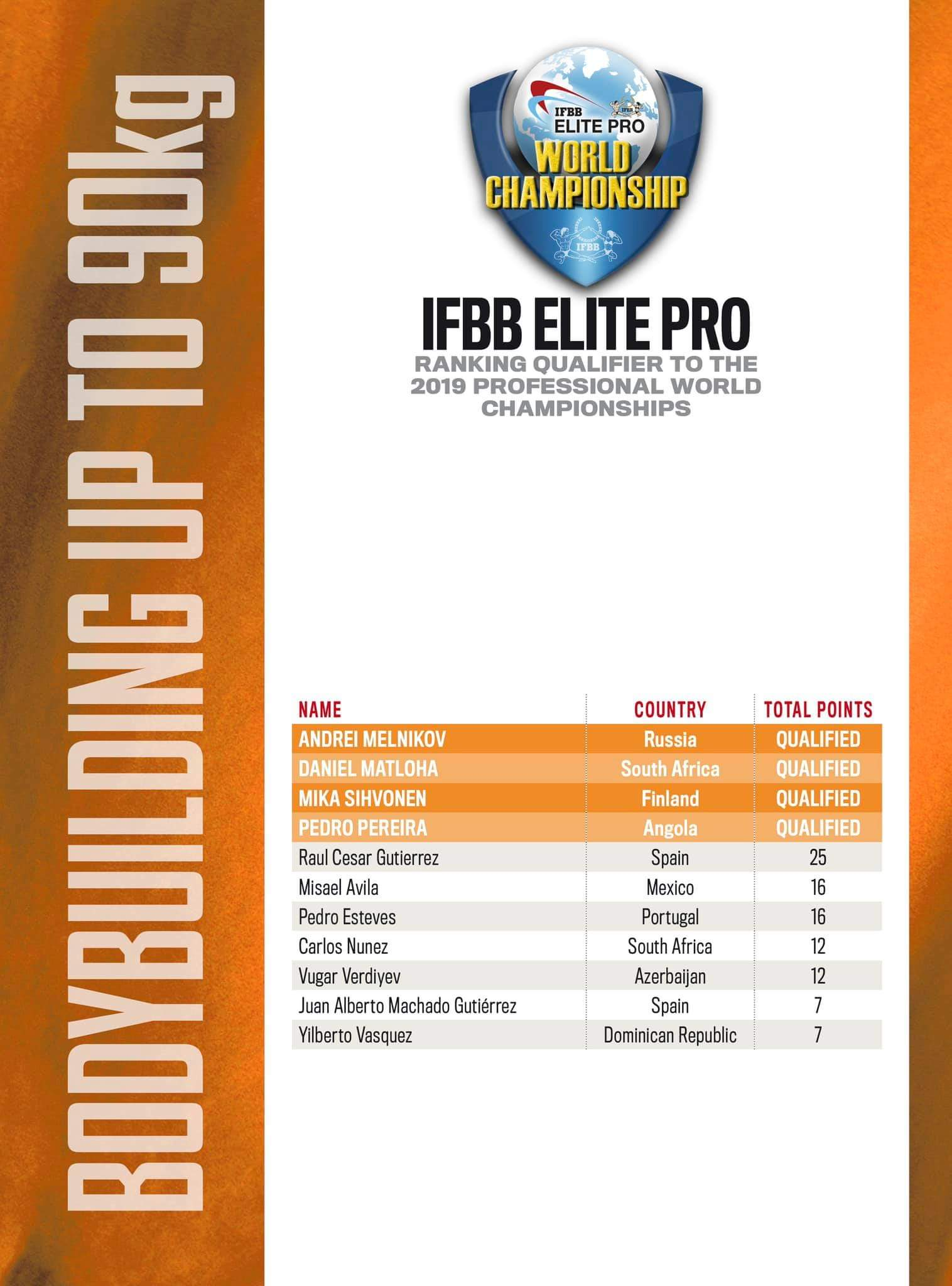 2019 IFBB Elite Pro World Championships updated 18 settembre 2019