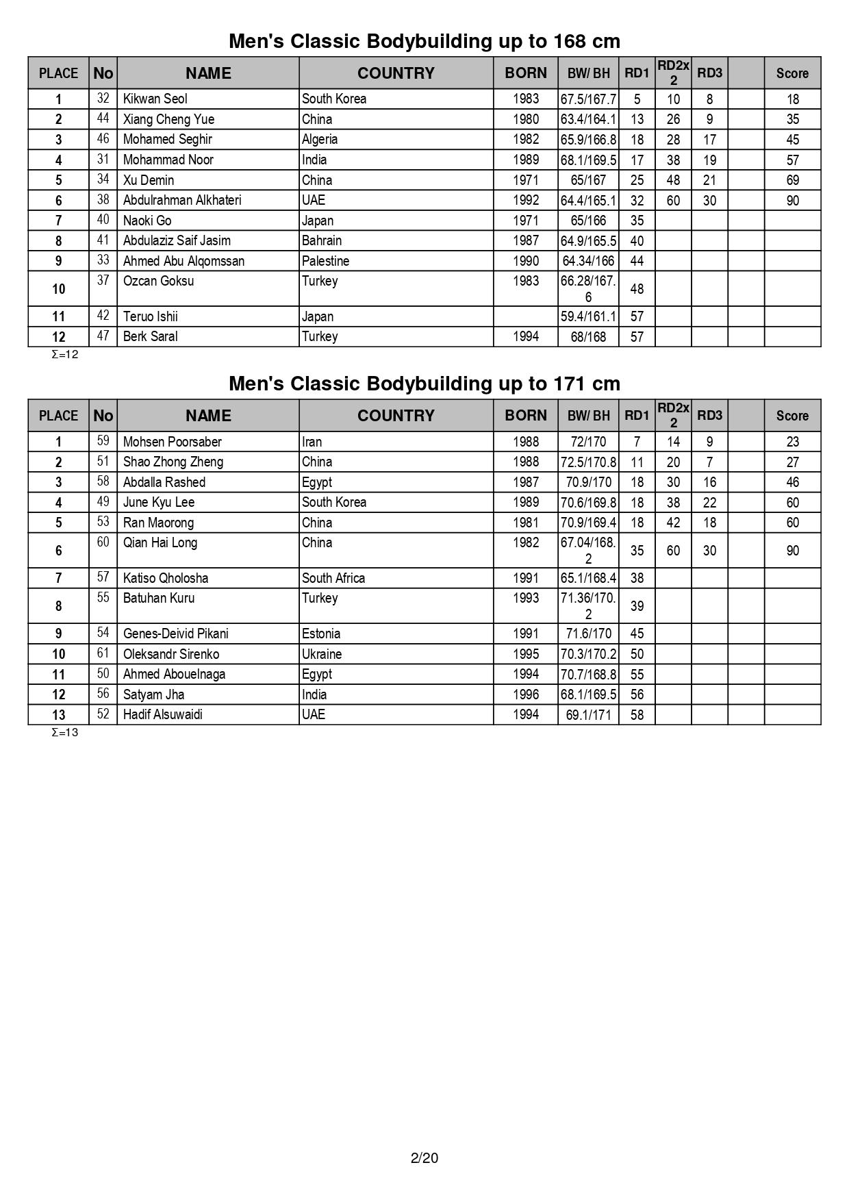 2019-IFBB-WBC-Fujairah-Results_page-0002