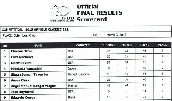 2015 arnold classic ohio score cards pro ifbb 212 division