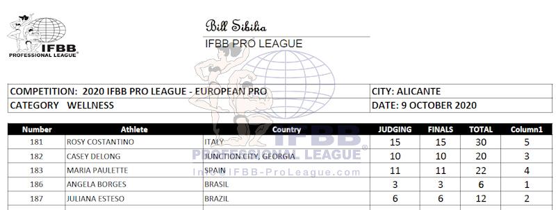 2020 europa pro championships score card wellness