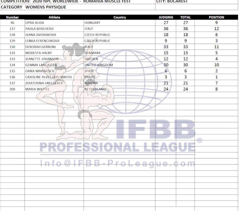 2020 romania muscle fest score cards women's physique