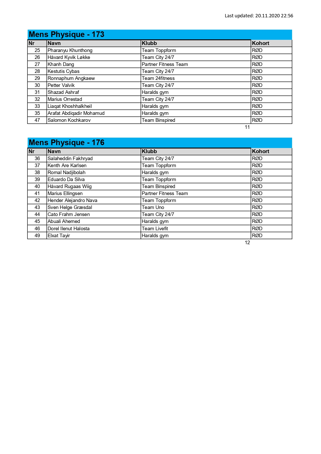 NM 2020 full results_page-0002