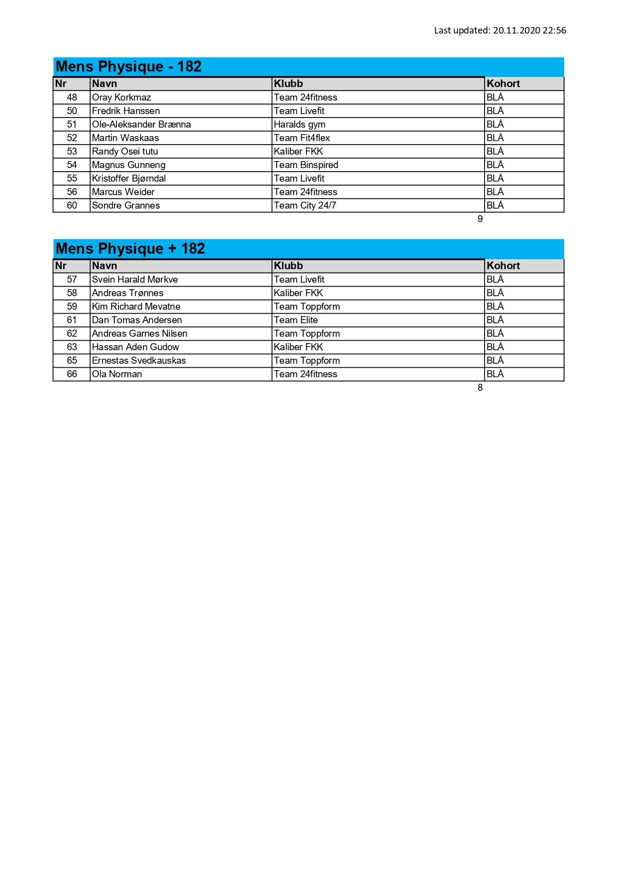 NM 2020 full results_page-0003