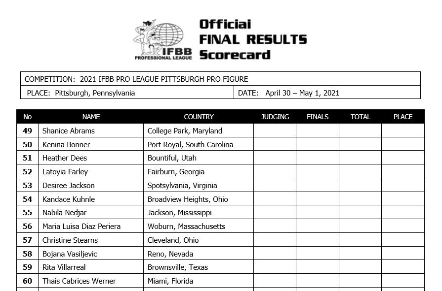 2021 Jim Manion's Pittsburgh Pro Championships figure line up